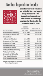 OSU neither legend nor leader in latest tech-income survey