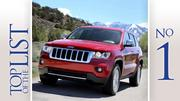 No. 1: Jeep Grand Cherokee Gains in local car sales:131 percent