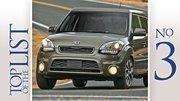 No. 3: Kia Soul Gains in local car sales:85 percent