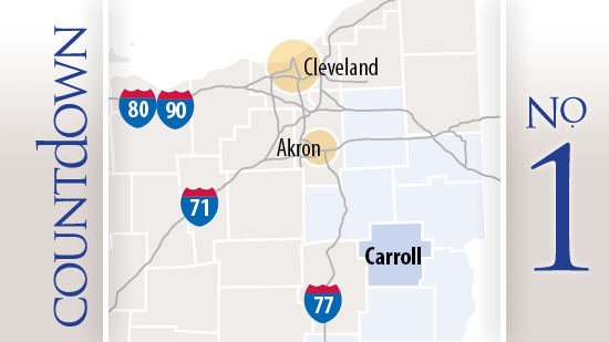 Carroll County got the most drilling permits from the state of Ohio in June.