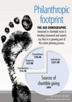 Charitable trust demographic trending downward