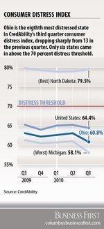 Ohio consumer distress rises in 3Q