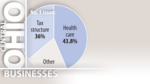 Columbus Chamber survey finds health care, taxes top election issues for businesses