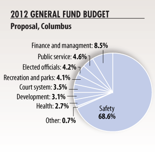 Columbus Mayor Michael Coleman unveiled his $735.5 million proposed budget for 2012 on Tuesday.