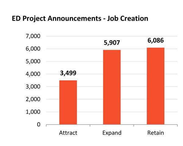 Columbus2020 has tracked 134 job announcements in Central Ohio this year – projects that are expected to create or retain more than 15,000 jobs.