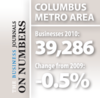 Number of private sector businesses fell in Columbus from '09-'10