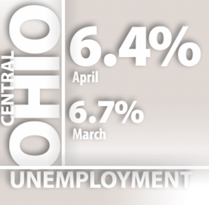 Central Ohio unemployment down to 6.4%