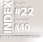 Ohio jumps 18 spots on top states for entrepreneurs