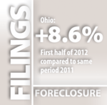 Foreclosures in Central Ohio, state soar in first half