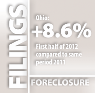 foreclosures ohio soar 8.6 percent first half 2012