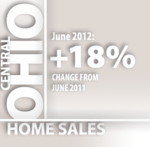 Homes sales in Central Ohio jump 18 percent in June