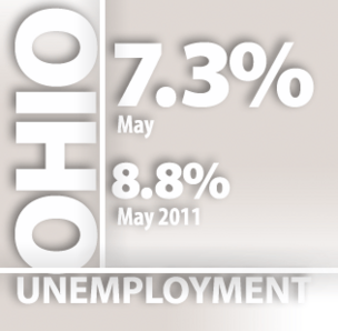 Source: Ohio Department of Job and Family Services