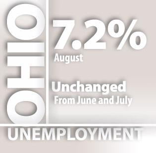 Ohio's unemployment rate held steady in August.