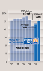 United Way increases campaign goal to $50M