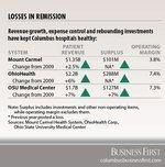 Columbus hospitals healthy financially despite economy