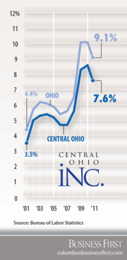 Ohio's unemployment rate soared above 10 percent after the economy crashed, but the jobless scene has been more muted in Columbus: