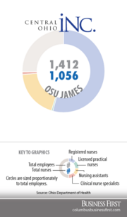 OSU JamesRegistered nurses: 768Licensed practical nurses: 5Nurse assistants: 269Clinical nurse specialists: 14