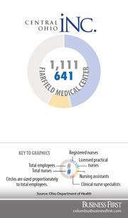 Fairfield Medical CenterRegistered nurses: 520Licensed practical nurses: 7Nurse assistants: 114Clinical nurse specialists: 0