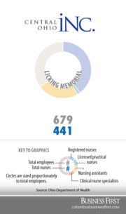 Licking MemorialRegistered nurses: 272Licensed practical nurses: 9Nurse assistants: 158Clinical nurse specialists: 2
