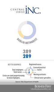 Dublin MethodistRegistered nurses: 223Licensed practical nurses: 0Nurse assistants: 66Clinical nurse specialists: 0