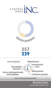 Berger MemorialRegistered nurses: 174Licensed practical nurses: 10Nurse assistants: 45Clinical nurse specialists: 0