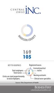 Madison CountyRegistered nurses: 88Licensed practical nurses: 4Nurse assistants: 13Clinical nurse specialists: 0
