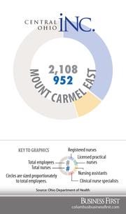 Mount Carmel EastRegistered nurses: 751Licensed practical nurses: 6Nurse assistants: 195Clinical nurse specialists: 0