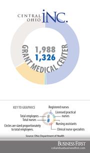 Grant Medical CenterRegistered nurses: 992Licensed practical nurses: 10Nurse assistants: 322Clinical nurse specialists: 2