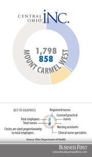 Mount Carmel WestRegistered nurses: 633Licensed practical nurses: 20Nurse assistants: 205Clinical nurse specialists: 0