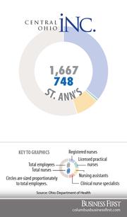 St. Ann'sRegistered nurses: 604Licensed practical nurses: 3Nurse assistants: 141Clinical nurse specialists: 0
