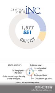 OSU EastRegistered nurses: 415Licensed practical nurses: 2Nurse assistants: 131Clinical nurse specialists: 3
