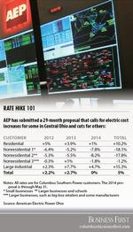 AEP electricity rate plan has surprises in store for many customers