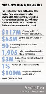Renewed funding sought for rapidly draining Ohio Capital Fund