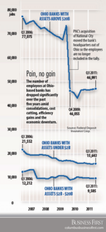 Ohio bank hiring lacks momentum