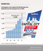 Capital City Half Marathon attracts record field, with sponsors in tow