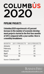 Existing firms look to expand, help boost jobs-development pipeline