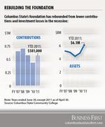 Columbus State's growing foundation ready for its close-up with move to new offices