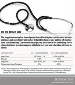 Mercer: Slower projected increases in runaway health premiums cold comfort for employers