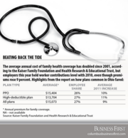 Health plans are getting more expensive for workers as well as employers.