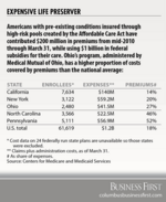 High-risk health pools not capping enrollment despite higher claims