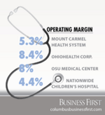 Columbus hospital systems see gains in financial health