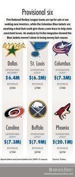 NHL shuffling ownership lines as several teams seek fresh capital
