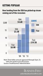 SBA 7(a) program lending neared cap on heels of rising default rates