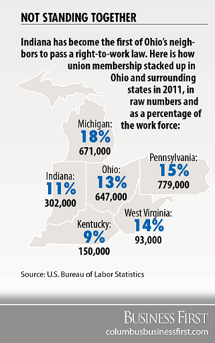 Indiana right-to-work law challenges Ohio's desirability