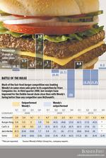 Analysts see promise in Arby's-free Wendy's
