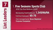 Five Seasons Sports Club is the No. 1 Dayton-area country club.