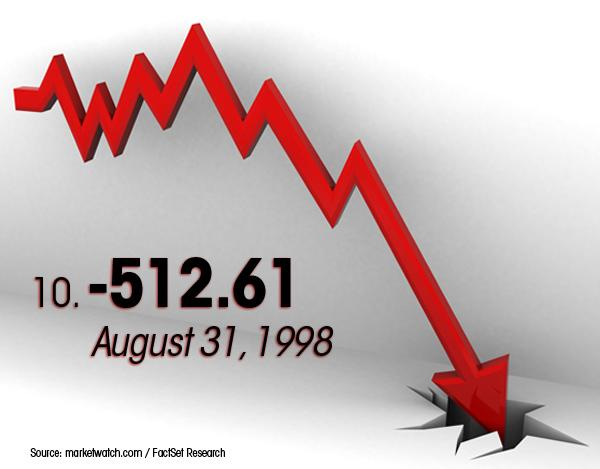 August 31, 1998 was the No. 10 worst day for the Dow.