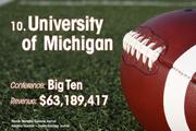 University of Michigan is the No. 10 richest college football team of 2011.