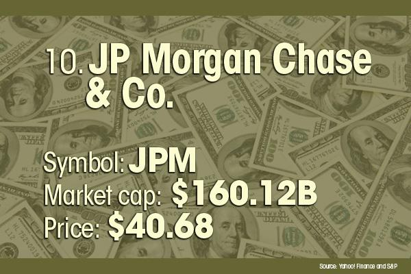 JPMorgan Chase & Co. is the No. 10 most valuable company.