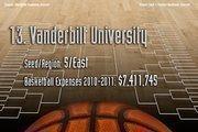 13. Vanderbilt University